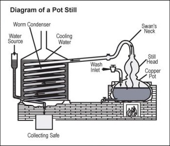 Liquor Still Electrical Wiring Diagrams. short path distillery distiller s  notebook charentais. liquor distillation plans and guide. making and using  hydrosols home distilling cathy skipper. the chuck cowdery blog june 2014.  shining2002-acura-tl-radio.info